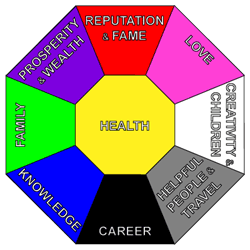 Feng Shui Prosperity / Wealth / Money
