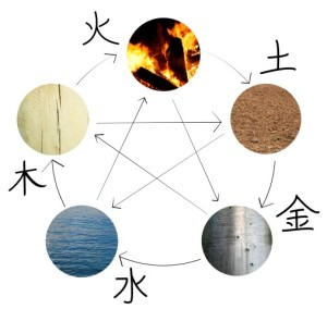The five elements of water, wood, fire, earth and metal in their creative cycle.