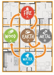 Feng Shui Creative Cycle in Home