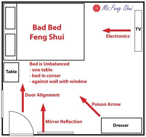 How to position your bed for good feng shui ms feng shui for Bed placement in small room