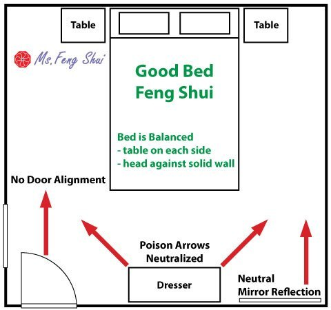 Feng Shui Bedroom Layout how to position your bed for good feng shui | ms. feng shui